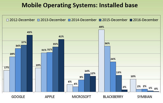 Mobile operating systems: installed base in Belgian companies.