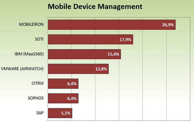 Mobile Device Management: market share in Belgian business.