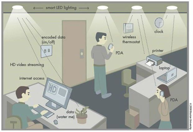 Li-fi technologie is 100 keer sneller dan wifi