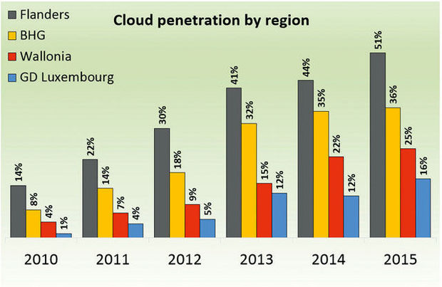 Cloud penetration by region