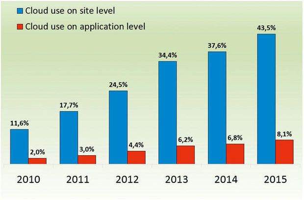 Cloud use on site & applicaton level